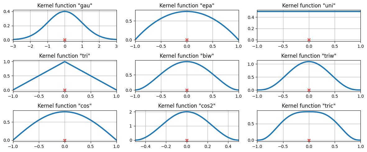 Kernel Density Estimation — statsmodels