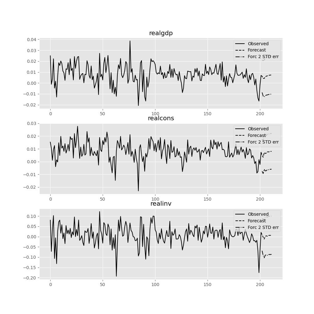 Vector Autoregressions tsa vector_ar — statsmodels