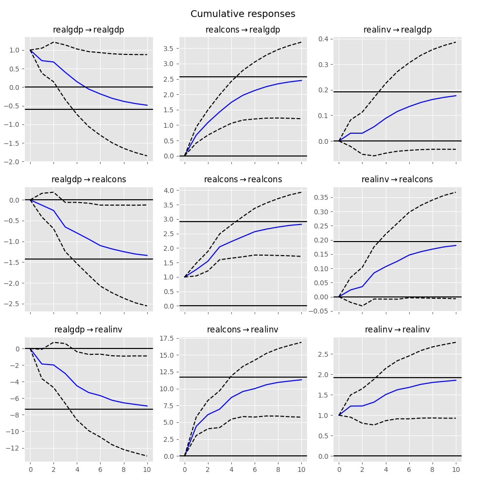 vector autoregressions Var(p) processes¶ we are interested in modeling a multivariate time series , where denotes the number of observations and the number of variables one way of estimating relationships between the time series and their lagged values is the vector.