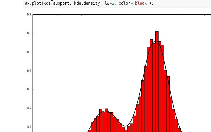 kernel density algorithm